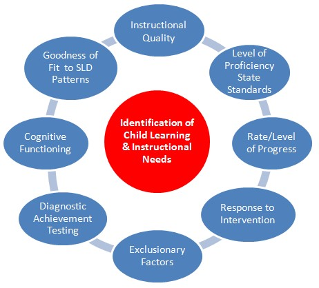 Identification of Child Learning and Instructional Needs